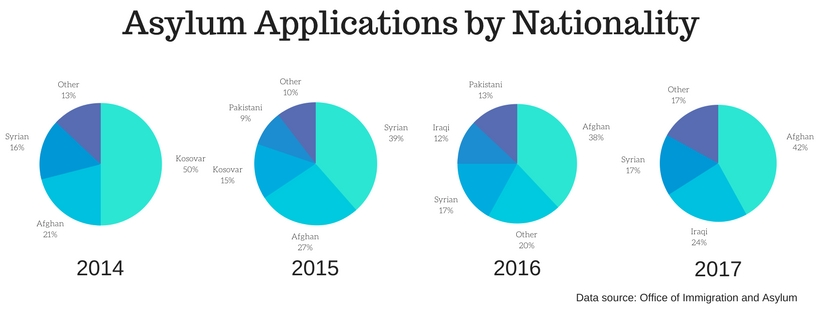 asylum applications by nationality