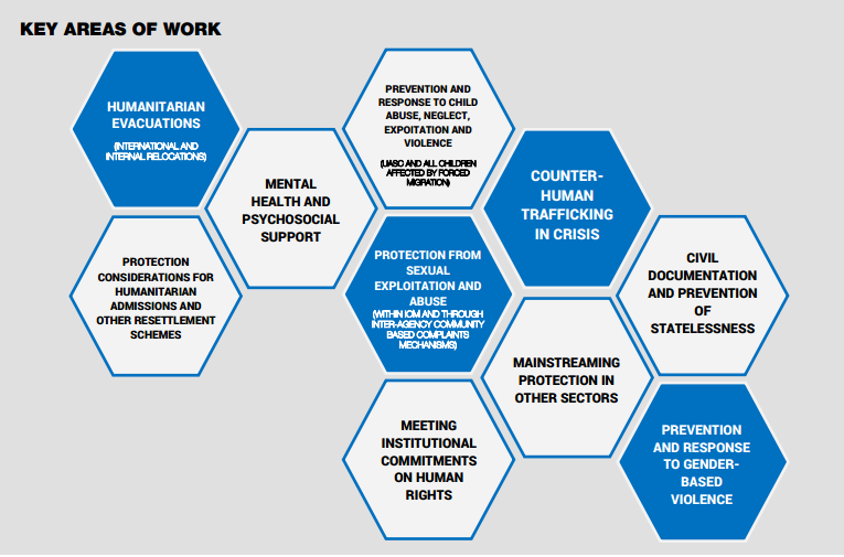 Key Areas of Work